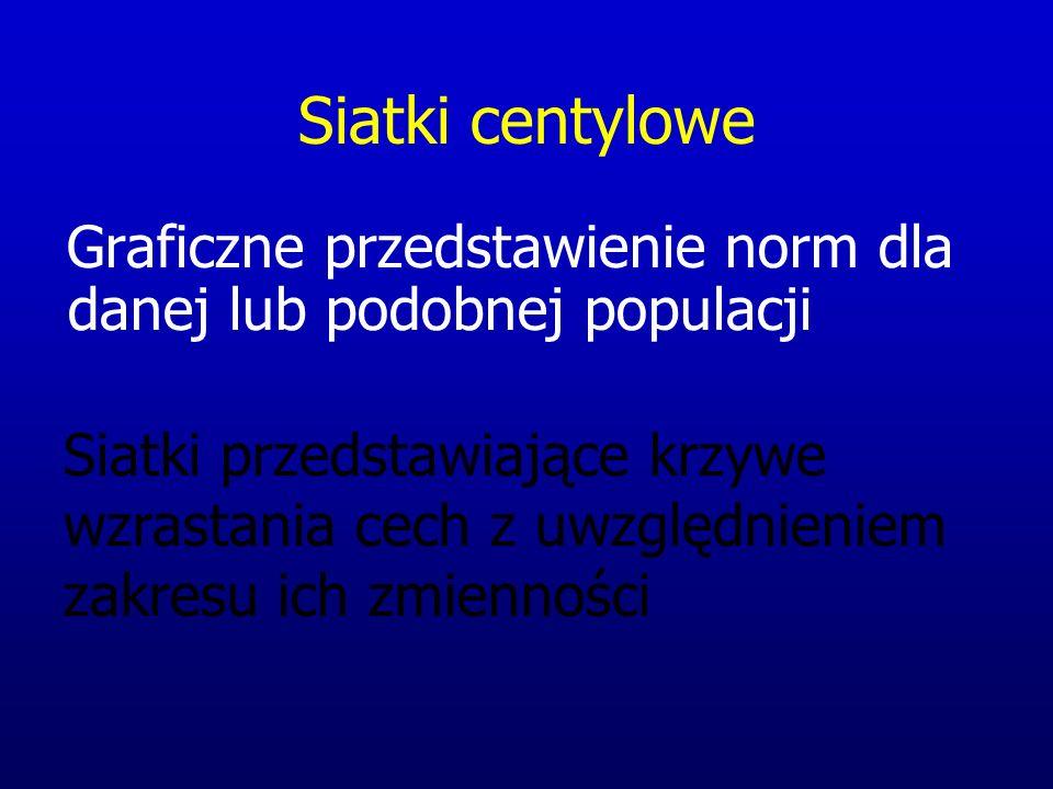 Siatki centylowe Graficzne przedstawienie norm dla danej lub podobnej populacji Siatki przedstawiające krzywe wzrastania cech z uwzględnieniem zakresu ich zmienności