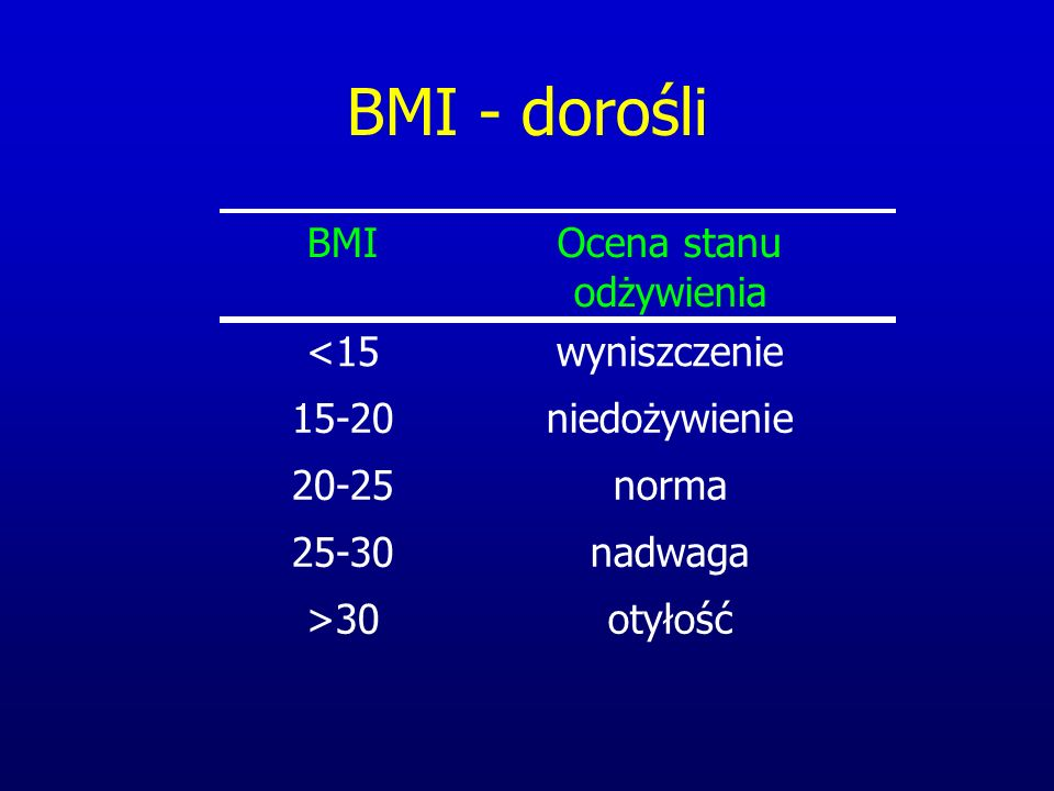 BMI - dorośli otyłość nadwaga norma niedożywienie wyniszczenie Ocena stanu odżywienia >30 25-30 20-25 15-20 <15 BMI