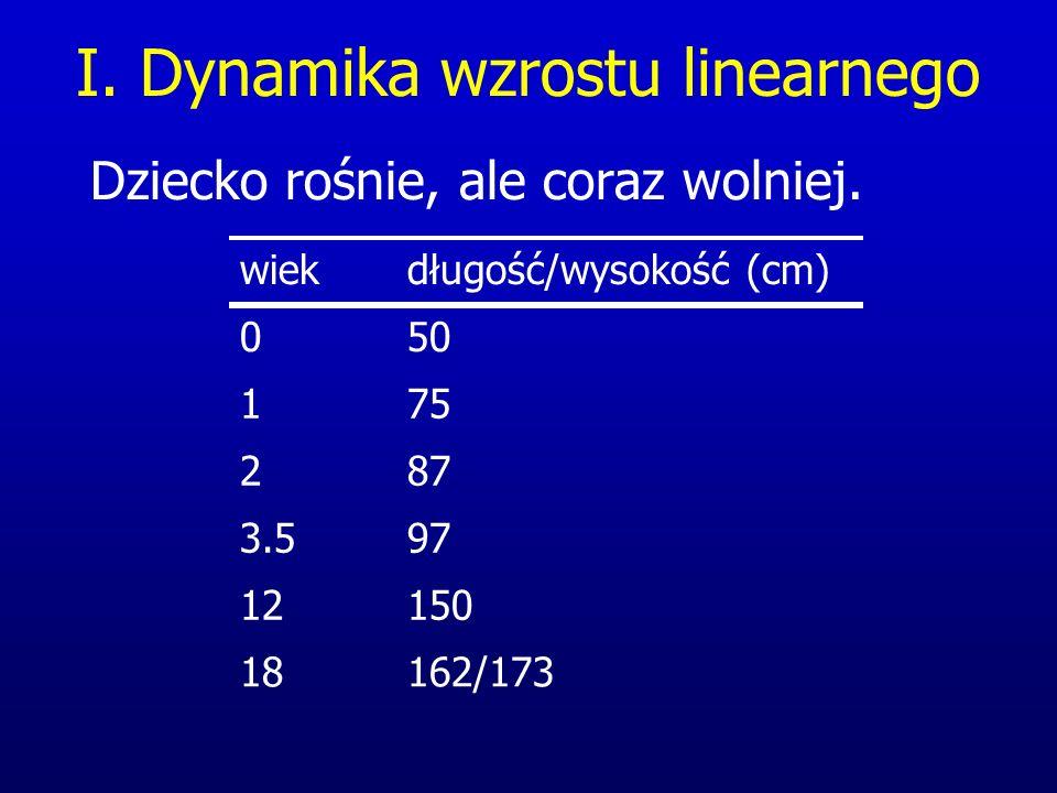 I. Dynamika wzrostu linearnego Dziecko rośnie, ale coraz wolniej. 162/17318 15012 973.5 872 751 500 długość/wysokość (cm)wiek