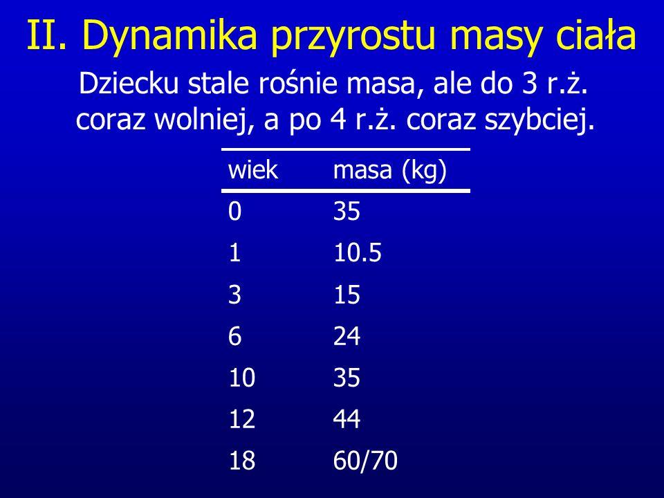 II. Dynamika przyrostu masy ciała Dziecku stale rośnie masa, ale do 3 r.ż. coraz wolniej, a po 4 r.ż. coraz szybciej. 4412 60/7018 3510 246 153 10.51