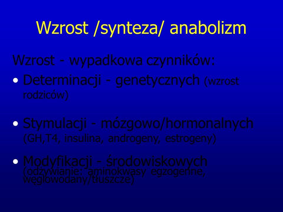 Wzrost /synteza/ anabolizm Wzrost - wypadkowa czynników: Determinacji - genetycznych (wzrost rodziców) Stymulacji - mózgowo/hormonalnych (GH,T4, insul