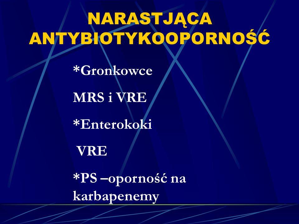 NARASTJĄCA ANTYBIOTYKOOPORNOŚĆ *Gronkowce MRS i VRE *Enterokoki VRE *PS –oporność na karbapenemy