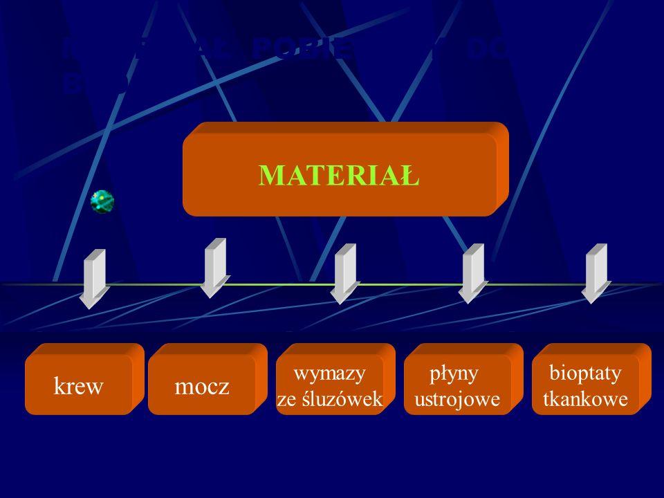 MATERIAŁ POBIERANY DO BADAŃ krewmocz wymazy ze śluzówek płyny ustrojowe bioptaty tkankowe MATERIAŁ