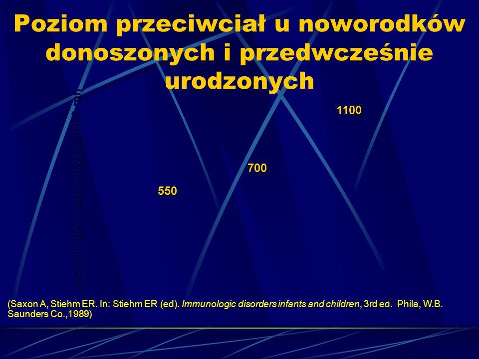 poziom IgG w surowicy (mg/100 ml) 550 700 1100 (Saxon A, Stiehm ER.
