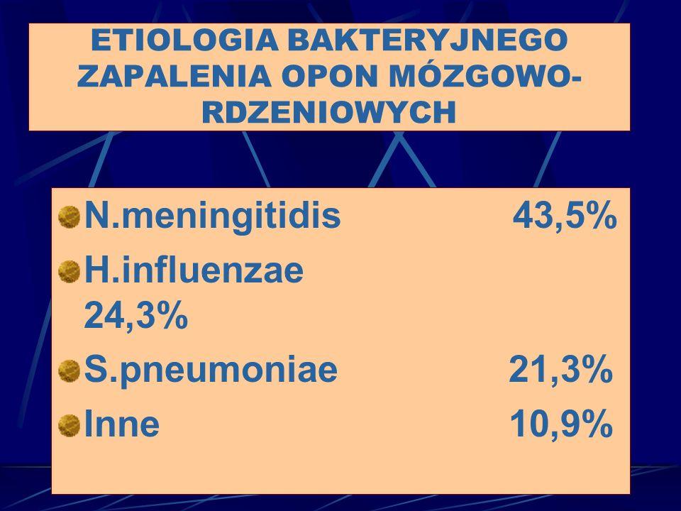 N.meningitidis 43,5% H.influenzae 24,3% S.pneumoniae 21,3% Inne 10,9% ETIOLOGIA BAKTERYJNEGO ZAPALENIA OPON MÓZGOWO- RDZENIOWYCH