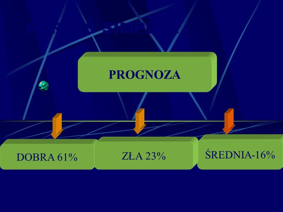 HERPES SIMPLEX DOBRA 61% ŚREDNIA-16% PROGNOZA ZŁA 23%