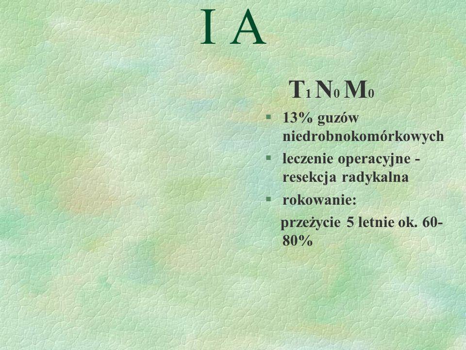 I A T 1 N 0 M 0 §13% guzów niedrobnokomórkowych §leczenie operacyjne - resekcja radykalna §rokowanie: przeżycie 5 letnie ok.