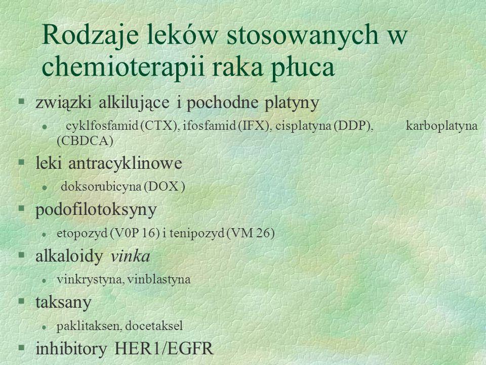 Rodzaje leków stosowanych w chemioterapii raka płuca §związki alkilujące i pochodne platyny l cyklfosfamid (CTX), ifosfamid (IFX), cisplatyna (DDP), karboplatyna (CBDCA) §leki antracyklinowe l doksorubicyna (DOX ) §podofilotoksyny l etopozyd (V0P 16) i tenipozyd (VM 26) §alkaloidy vinka l vinkrystyna, vinblastyna §taksany l paklitaksen, docetaksel §inhibitory HER1/EGFR