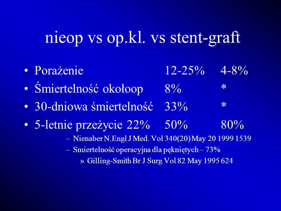 nieop vs op.kl. vs stent-graft Porażenie 12-25%4-8% Śmiertelność okołoop8%* 30-dniowa śmiertelność33%* 5-letnie przeżycie 22%50%80% –Nienaber N.Engl J
