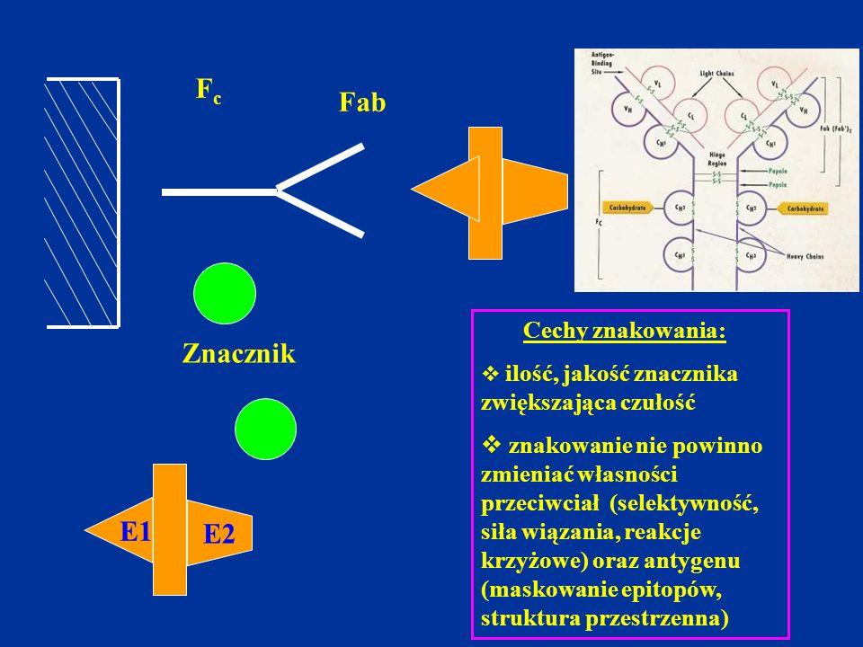 FcFc Fab E2 E1 Znacznik Cechy znakowania:  ilość, jakość znacznika zwiększająca czułość  znakowanie nie powinno zmieniać własności przeciwciał (sele