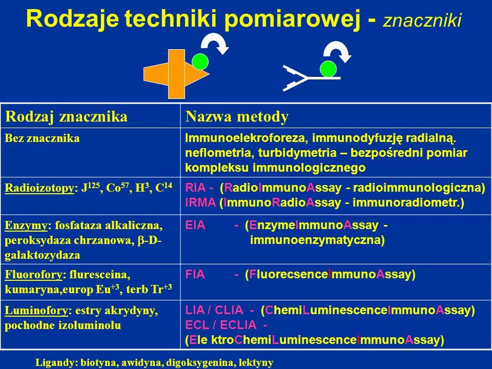 Ligandy: biotyna, awidyna, digoksygenina, lektyny Rodzaje techniki pomiarowej - znaczniki Rodzaj znacznikaNazwa metody Bez znacznika Immunoelekroforez