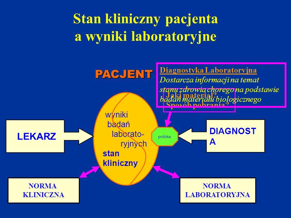 Stan kliniczny pacjenta a wyniki laboratoryjne PACJENT wyniki badań laborato- ryjnych stan kliniczny LEKARZ DIAGNOST A próbka NORMA KLINICZNA NORMA LA