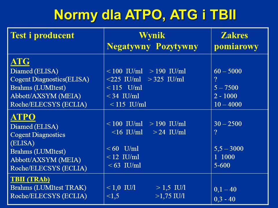 Test i producent Wynik Negatywny Pozytywny Zakres pomiarowy ATG Diamed (ELISA) Cogent Diagnostics(ELISA) Brahms (LUMItest) Abbott/AXSYM (MEIA) Roche/E