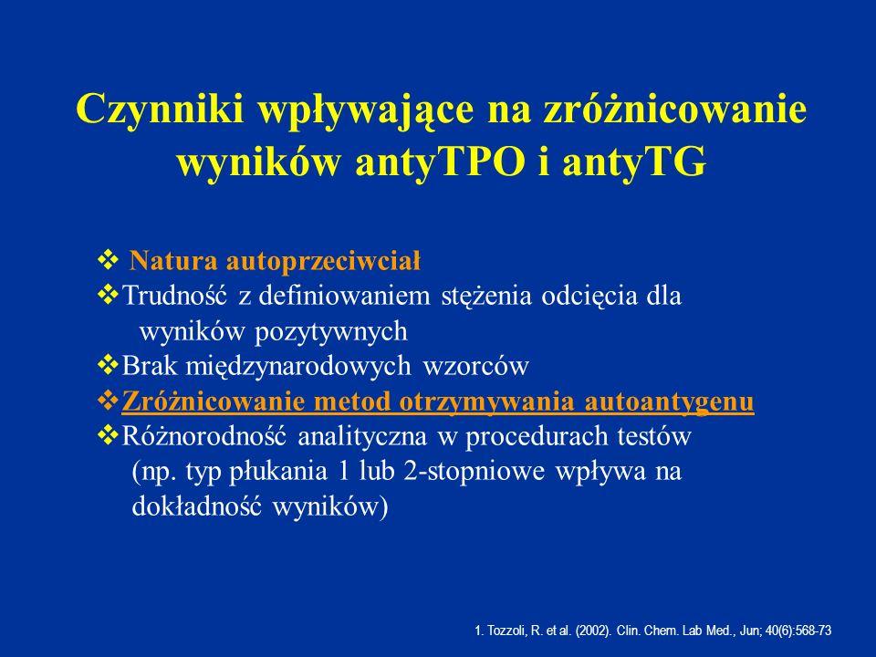 Czynniki wpływające na zróżnicowanie wyników antyTPO i antyTG 1. Tozzoli, R. et al. (2002). Clin. Chem. Lab Med., Jun; 40(6):568-73  Natura autoprzec