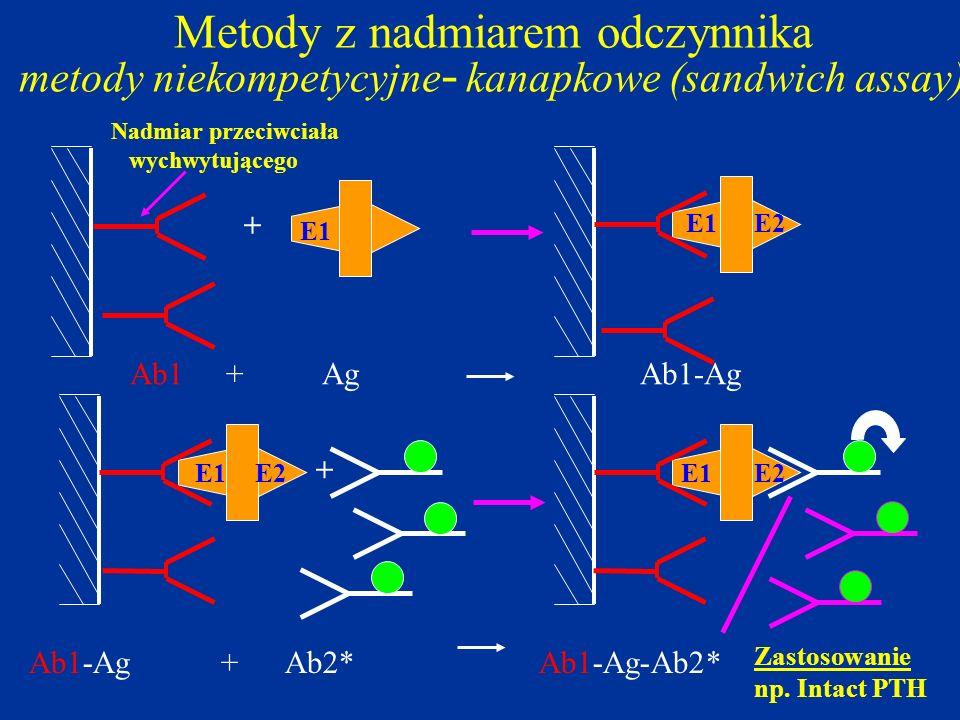 Metody z nadmiarem odczynnika metody niekompetycyjne - kanapkowe (sandwich assay) + + Ab1+Ag Ab1-Ag Ab1-Ag+ Ab2* Ab1-Ag-Ab2* Nadmiar przeciwciała wych