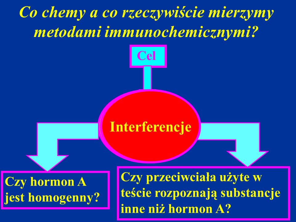 Co chemy a co rzeczywiście mierzymy metodami immunochemicznymi? Pomiar Stężenie Hormonu A Cel Czy hormon A jest homogenny? Czy przeciwciała użyte w te