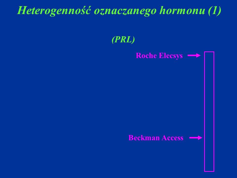 Heterogenność oznaczanego hormonu (1) (PRL) Roche Elecsys Beckman Access
