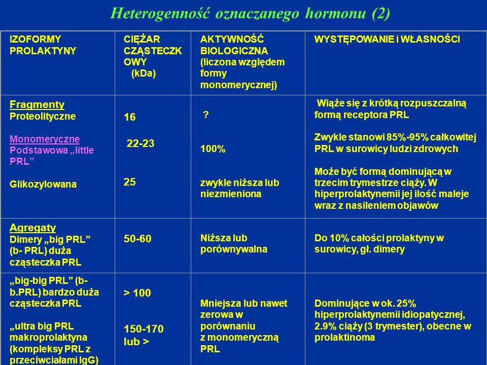 IZOFORMY PROLAKTYNY CIĘŻAR CZĄSTECZK OWY (kDa) AKTYWNOŚĆ BIOLOGICZNA (liczona względem formy monomerycznej) WYSTĘPOWANIE i WŁASNOŚCI Fragmenty Proteol
