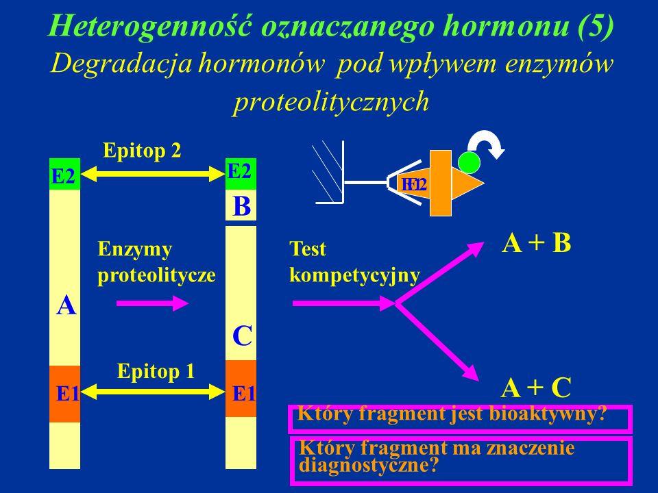 Heterogenność oznaczanego hormonu (5) Degradacja hormonów pod wpływem enzymów proteolitycznych Enzymy proteolitycze Test kompetycyjny A C B Epitop 1 E