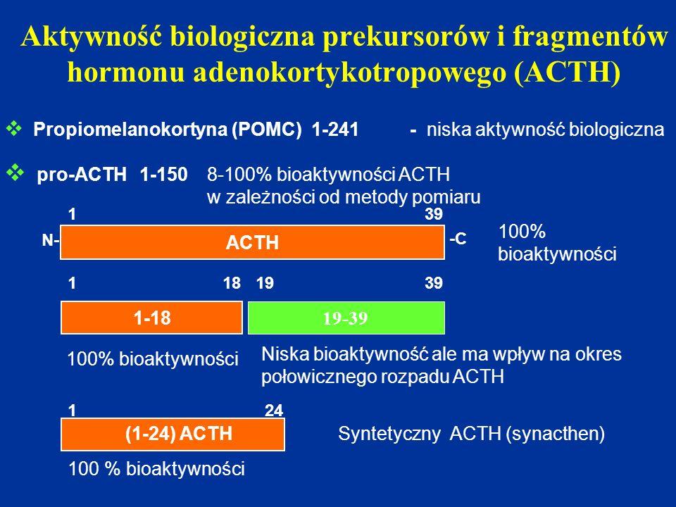 Aktywność biologiczna prekursorów i fragmentów hormonu adenokortykotropowego (ACTH) ACTH 1 39 N- -C  Propiomelanokortyna (POMC) 1-241- niska aktywnoś