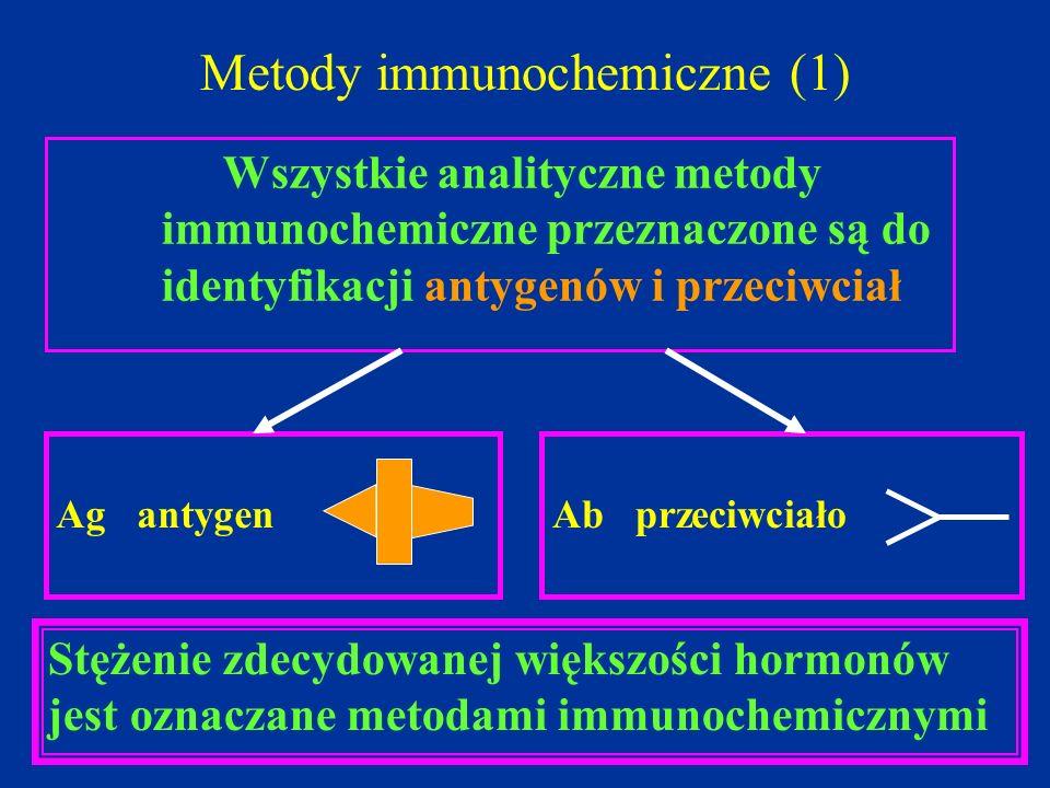 Metody immunochemiczne (1) Wszystkie analityczne metody immunochemiczne przeznaczone są do identyfikacji antygenów i przeciwciał Ag antygenAb przeciwc
