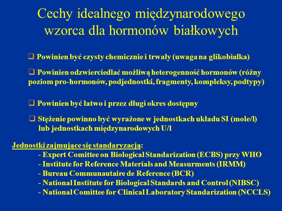 Cechy idealnego międzynarodowego wzorca dla hormonów białkowych  Powinien być czysty chemicznie i trwały (uwaga na glikobiałka)  Powinien odzwiercie