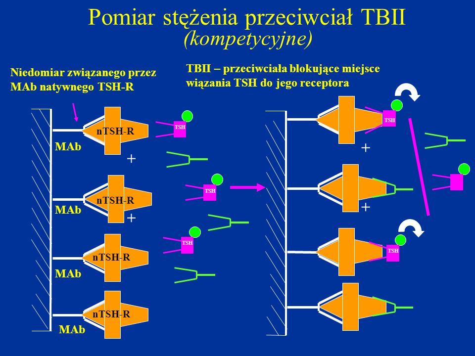 Pomiar stężenia przeciwciał TBII (kompetycyjne) + + Niedomiar związanego przez MAb natywnego TSH-R + + nTSH-R TSH nTSH-R MAb TSH TBII – przeciwciała b