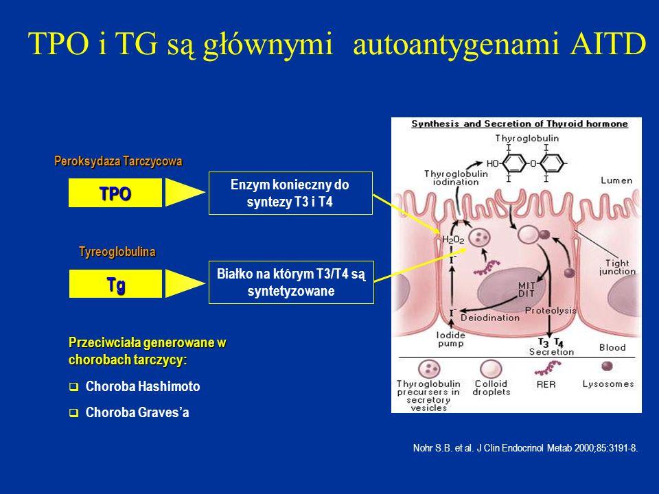 TPO i TG są głównymi autoantygenami AITD Nohr S.B. et al. J Clin Endocrinol Metab 2000;85:3191-8. TPO Tg Enzym konieczny do syntezy T3 i T4 Białko na