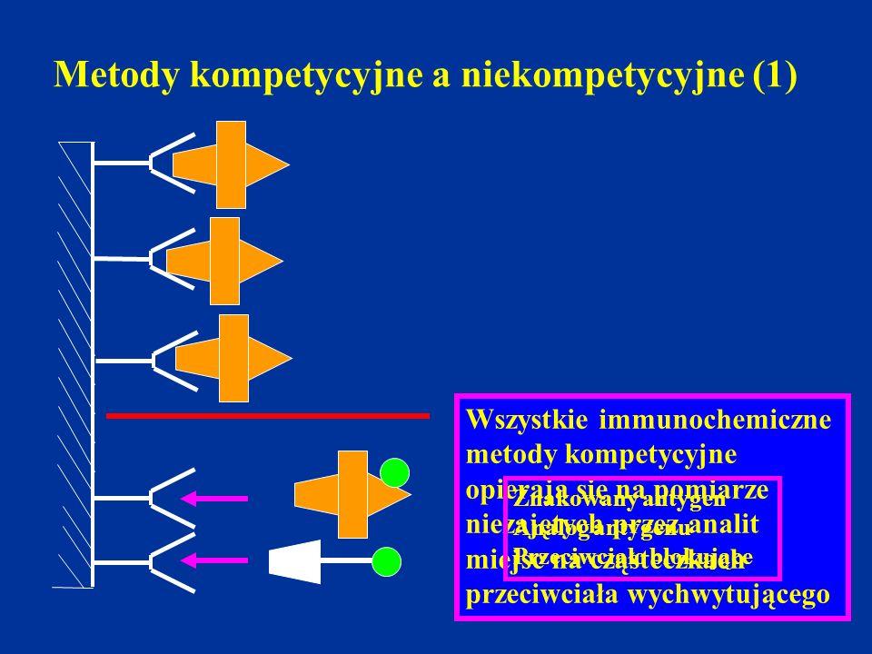 Metody kompetycyjne a niekompetycyjne (1) Wszystkie immunochemiczne metody kompetycyjne opierają się na pomiarze niezajętych przez analit miejsc na cz