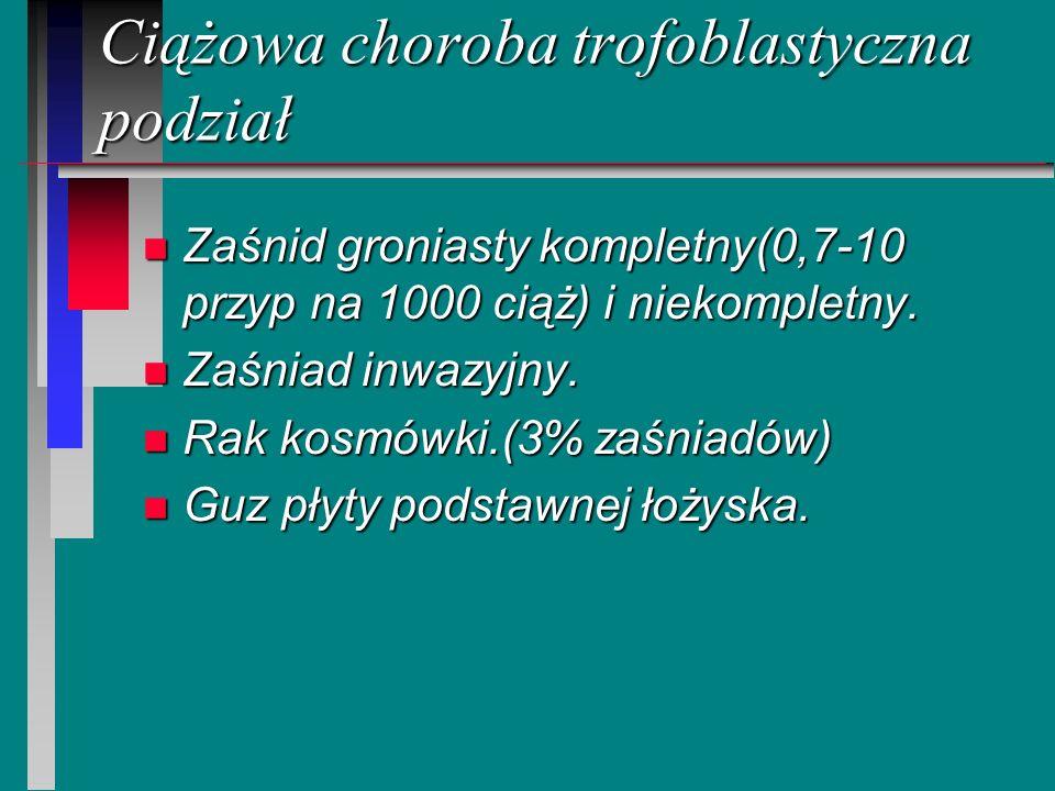Ciążowa choroba trofoblastyczna podział n Zaśnid groniasty kompletny(0,7-10 przyp na 1000 ciąż) i niekompletny. n Zaśniad inwazyjny. n Rak kosmówki.(3