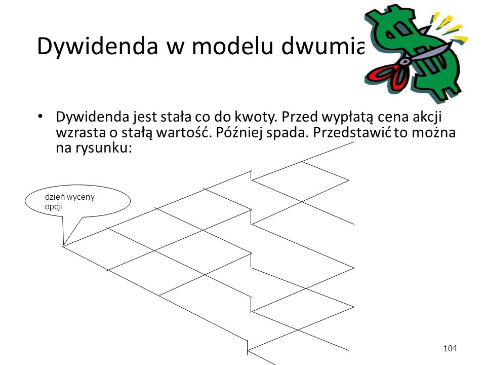 104 Dywidenda w modelu dwumianowym Dywidenda jest stała co do kwoty.