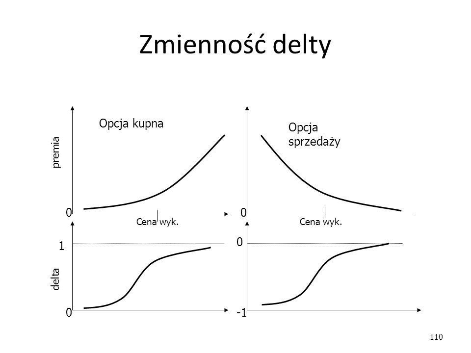 110 Zmienność delty Opcja kupna Opcja sprzedaży premia delta 0 0 00 1 Cena wyk.