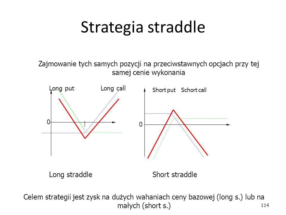 114 Strategia straddle Long straddleShort straddle 0 0 Long putLong call Short putSchort call Zajmowanie tych samych pozycji na przeciwstawnych opcjach przy tej samej cenie wykonania Celem strategii jest zysk na dużych wahaniach ceny bazowej (long s.) lub na małych (short s.)