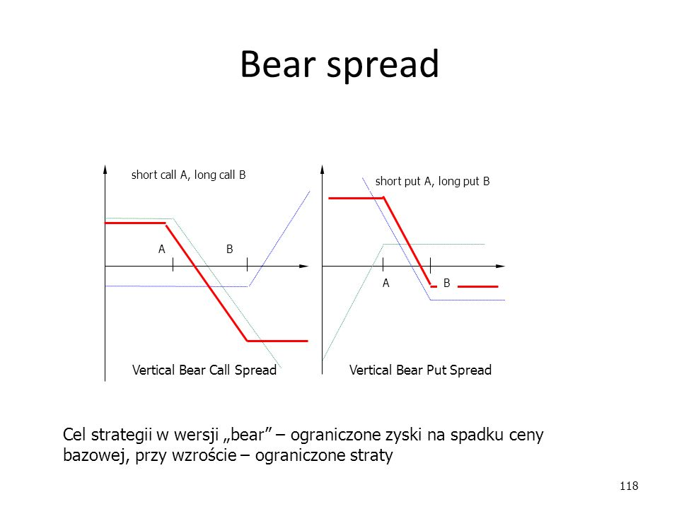 "118 Bear spread Vertical Bear Call Spread Vertical Bear Put Spread A A B B short call A, long call B short put A, long put B Cel strategii w wersji ""bear – ograniczone zyski na spadku ceny bazowej, przy wzroście – ograniczone straty"