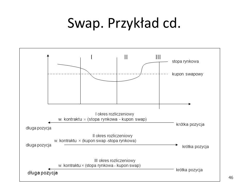 46 Swap. Przykład cd. długa pozycja krótka pozycja długa pozycja I okres rozliczeniowy w. kontraktu  (stopa rynkowa - kupon swap) długa pozycja krótk