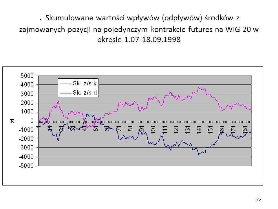 72. Skumulowane wartości wpływów (odpływów) środków z zajmowanych pozycji na pojedynczym kontrakcie futures na WIG 20 w okresie 1.07-18.09.1998
