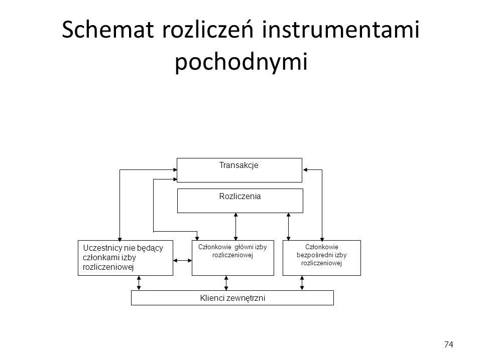 74 Schemat rozliczeń instrumentami pochodnymi Transakcje Uczestnicy nie będący członkami izby rozliczeniowej Członkowie główni izby rozliczeniowej Członkowie bezpośredni izby rozliczeniowej Rozliczenia Klienci zewnętrzni