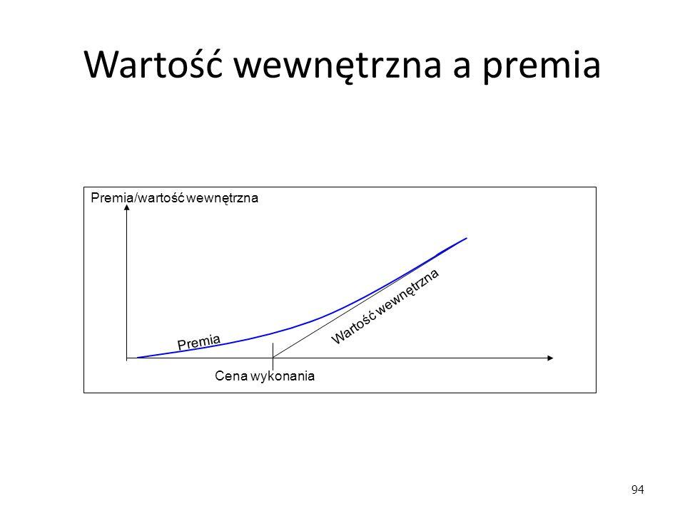94 Wartość wewnętrzna a premia Premia/wartość wewnętrzna Cena wykonania Premia Wartość wewnętrzna