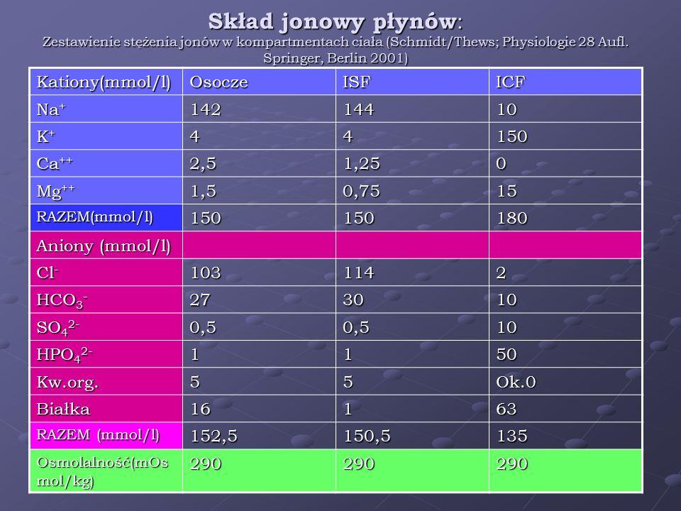 Skład jonowy płynów : Zestawienie stężenia jonów w kompartmentach ciała (Schmidt/Thews; Physiologie 28 Aufl. Springer, Berlin 2001) Kationy(mmol/l)Oso