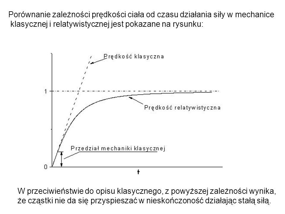 Porównanie zależności prędkości ciała od czasu działania siły w mechanice klasycznej i relatywistycznej jest pokazane na rysunku: W przeciwieństwie do