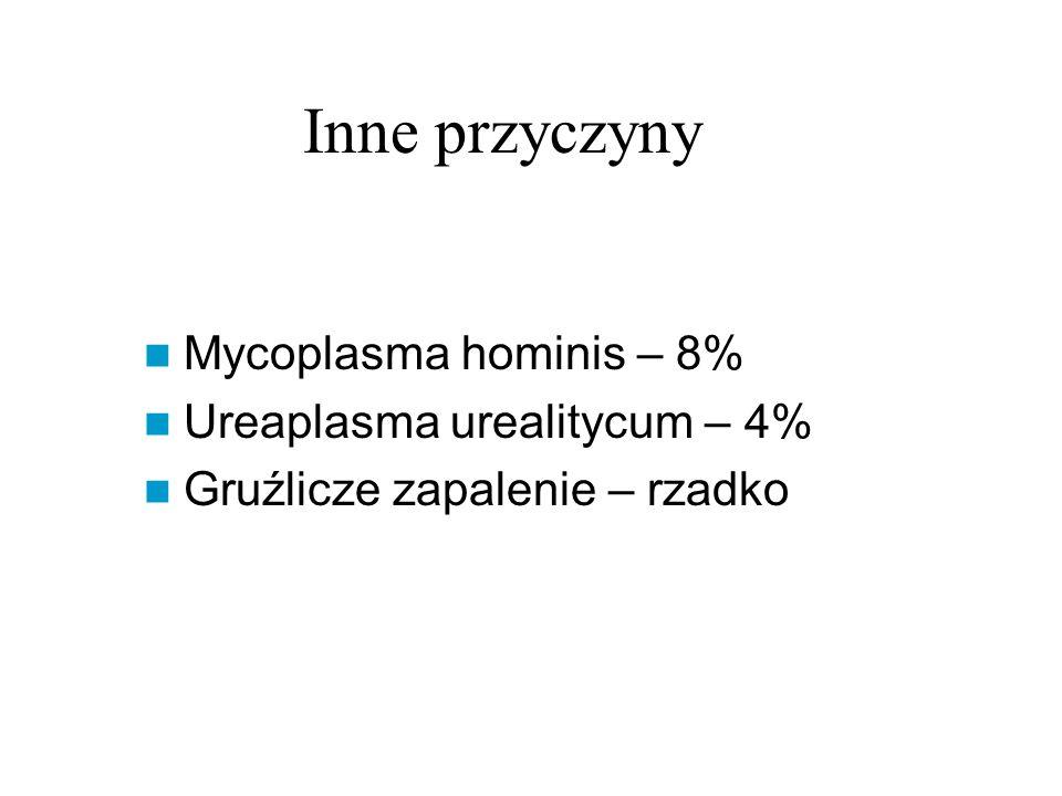 Inne przyczyny Mycoplasma hominis – 8% Ureaplasma urealitycum – 4% Gruźlicze zapalenie – rzadko