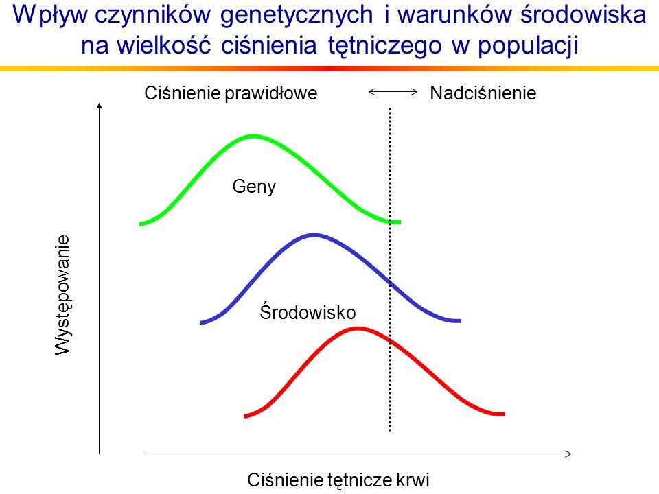 Ciśnienie tętnicze krwi Występowanie Geny Środowisko Ciśnienie prawidłoweNadciśnienie Wpływ czynników genetycznych i warunków środowiska na wielkość ciśnienia tętniczego w populacji