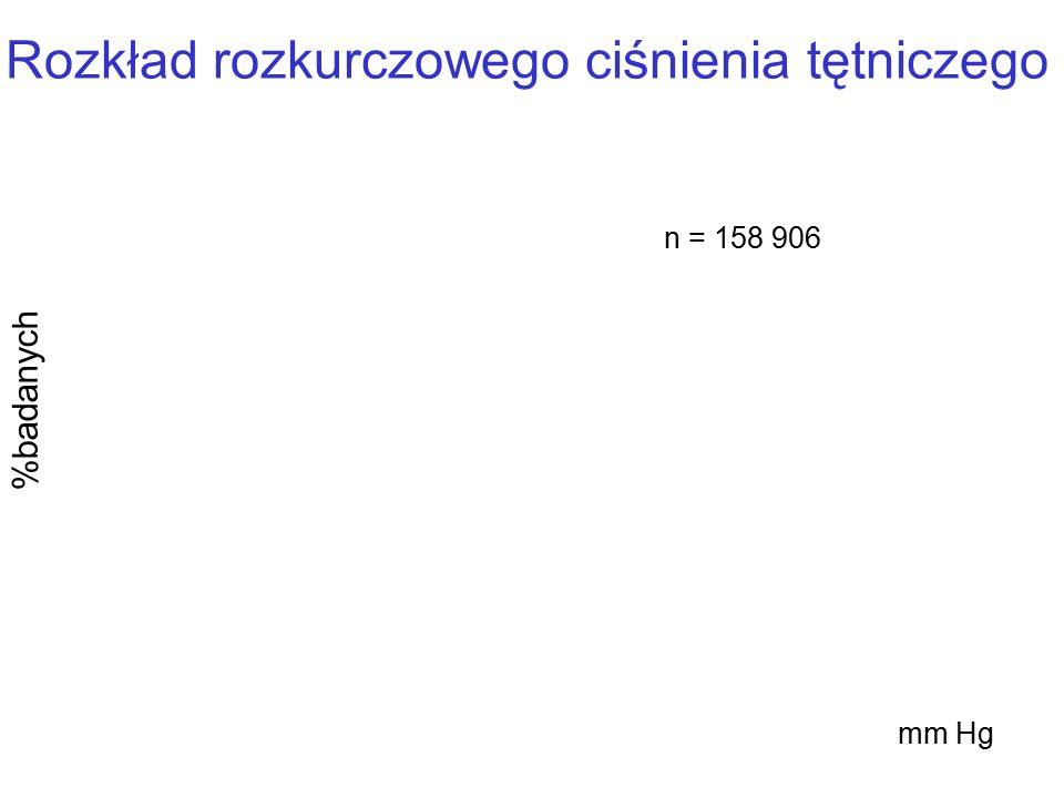 Rozkład rozkurczowego ciśnienia tętniczego %badanych mm Hg n = 158 906