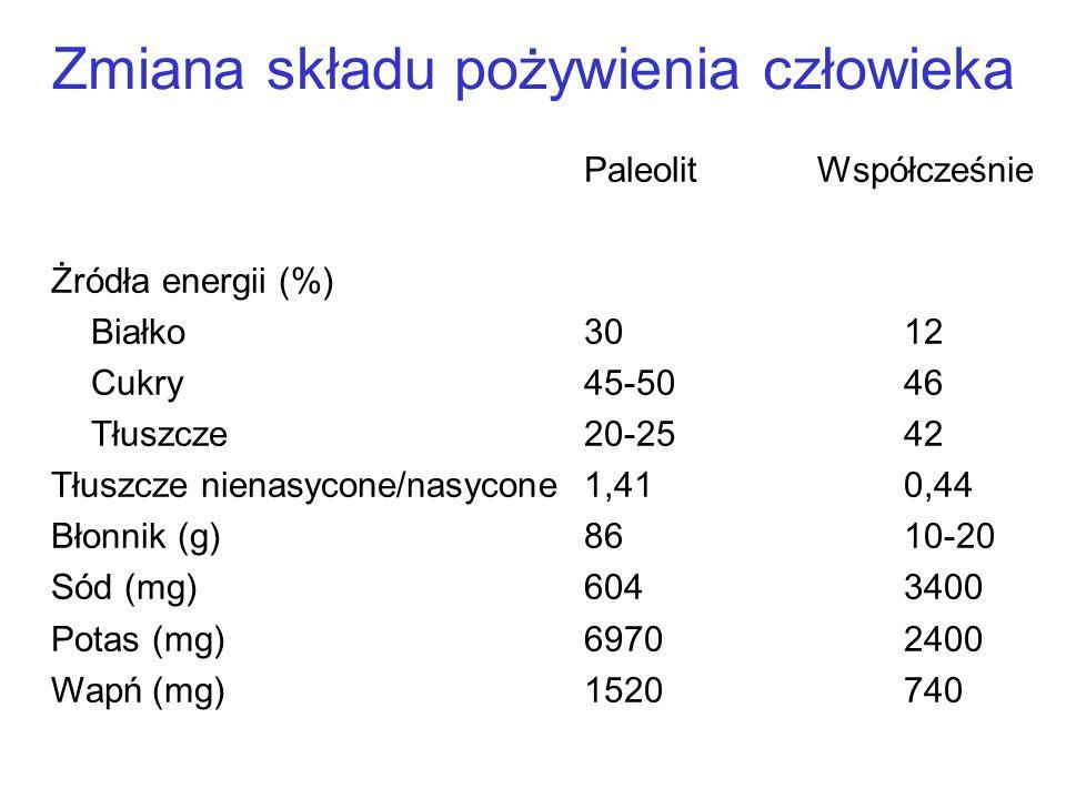 Zmiana składu pożywienia człowieka Paleolit Współcześnie Żródła energii (%) Białko3012 Cukry45-5046 Tłuszcze20-2542 Tłuszcze nienasycone/nasycone1,410,44 Błonnik (g)8610-20 Sód (mg)6043400 Potas (mg)69702400 Wapń (mg)1520740