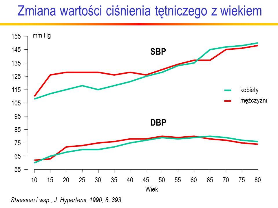 Zmiana wartości ciśnienia tętniczego z wiekiem Staessen i wsp., J.