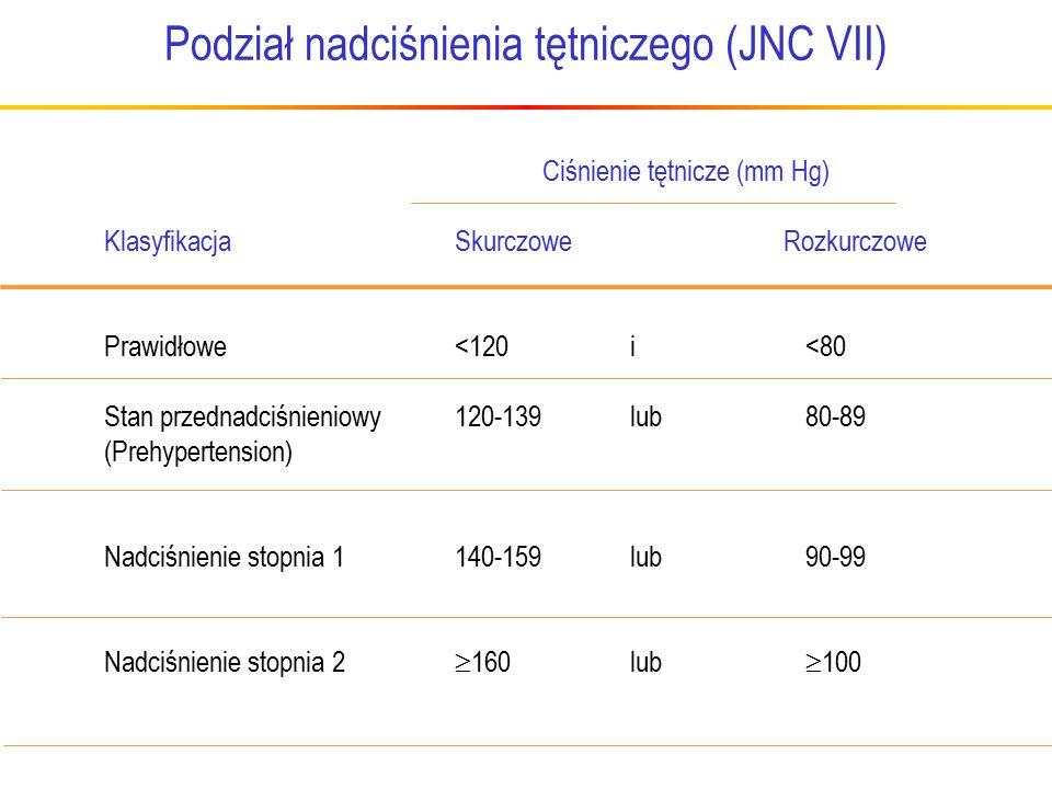 Podział nadciśnienia tętniczego (JNC VII) Ciśnienie tętnicze (mm Hg) Klasyfikacja Skurczowe Rozkurczowe Prawidłowe<120 i <80 Stan przednadciśnieniowy120-139lub 80-89 (Prehypertension) Nadciśnienie stopnia 1 140-159 lub 90-99 Nadciśnienie stopnia 2  160 lub  100