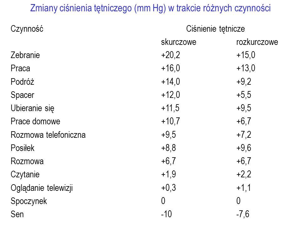 Zmiany ciśnienia tętniczego (mm Hg) w trakcie różnych czynności CzynnośćCiśnienie tętnicze skurczowerozkurczowe Zebranie+20,2 +15,0 Praca +16,0+13,0 Podróż +14,0+9,2 Spacer+12,0+5,5 Ubieranie się +11,5+9,5 Prace domowe +10,7+6,7 Rozmowa telefoniczna+9,5+7,2 Posiłek+8,8+9,6 Rozmowa+6,7+6,7 Czytanie+1,9+2,2 Oglądanie telewizji+0,3+1,1 Spoczynek00 Sen-10-7,6