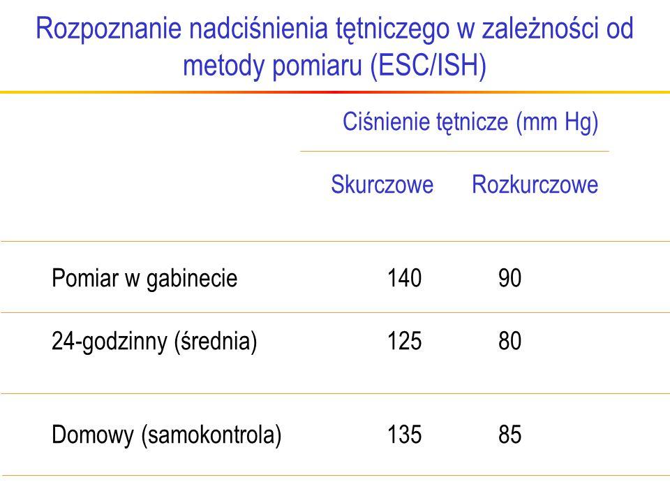 Rozpoznanie nadciśnienia tętniczego w zależności od metody pomiaru (ESC/ISH) Ciśnienie tętnicze (mm Hg) Skurczowe Rozkurczowe Pomiar w gabinecie140 90 24-godzinny (średnia)12580 Domowy (samokontrola)13585