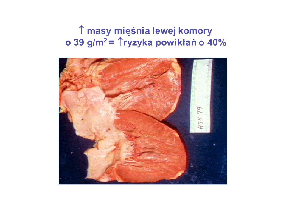  masy mięśnia lewej komory o 39 g/m 2 =  ryzyka powikłań o 40%