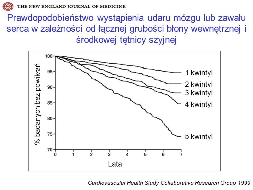 Prawdopodobieństwo wystąpienia udaru mózgu lub zawału serca w zależności od łącznej grubości błony wewnętrznej i środkowej tętnicy szyjnej Lata % badanych bez powikłań 1 kwintyl 2 kwintyl 3 kwintyl 4 kwintyl 5 kwintyl Cardiovascular Health Study Collaborative Research Group 1999
